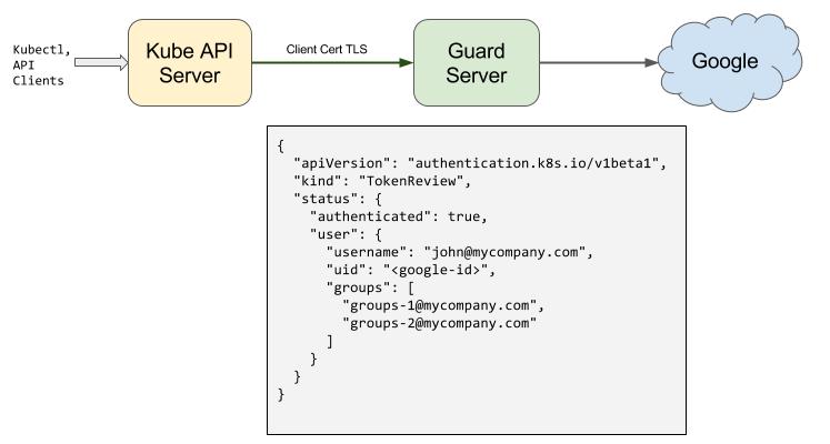 Google Authenticator | Guard